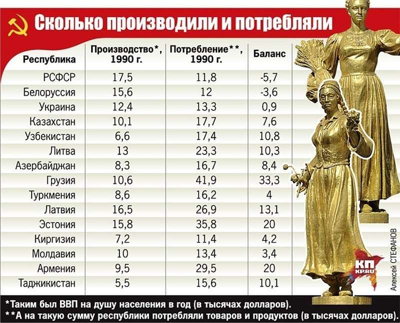Зачем Россия «отдавала последнее» братским республикам СССР