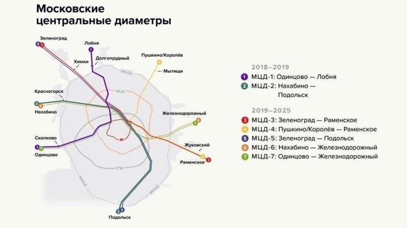 МЦД. Москва успешно скрестила метро и электрички