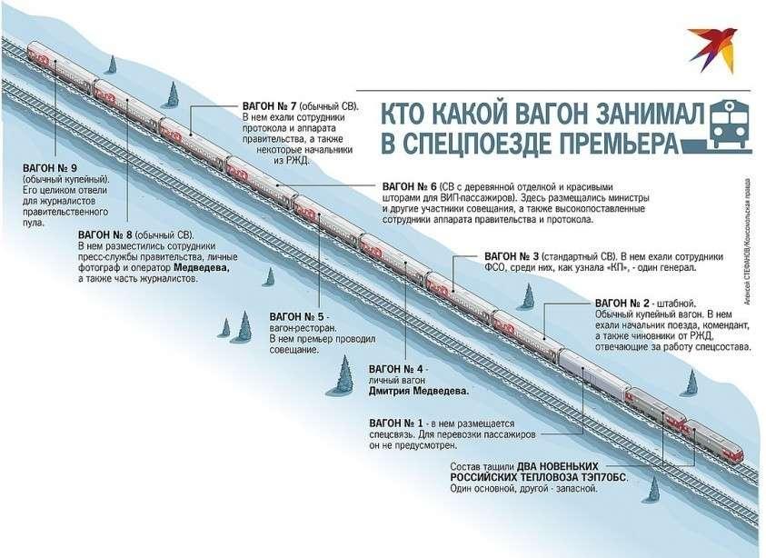 Как устроен секретный поезд Владимир Путина и Дмитрия Медведева