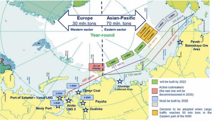 Запад грустно наблюдает, как в России расширяется ледокольный флот
