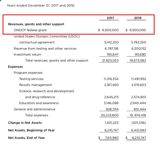 WADA получил от офиса Президента США более $56 млн. Заказ?