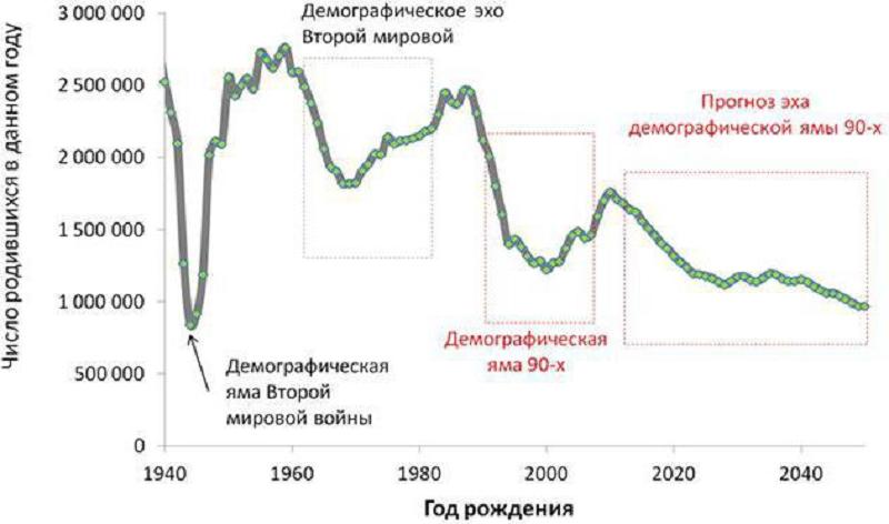 Как избежать демографической катастрофы русского народа?