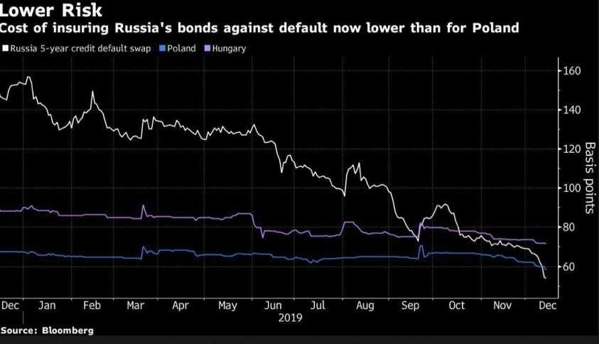 Как путинский режим «глупо и неэффективно» вмешивается в экономику России