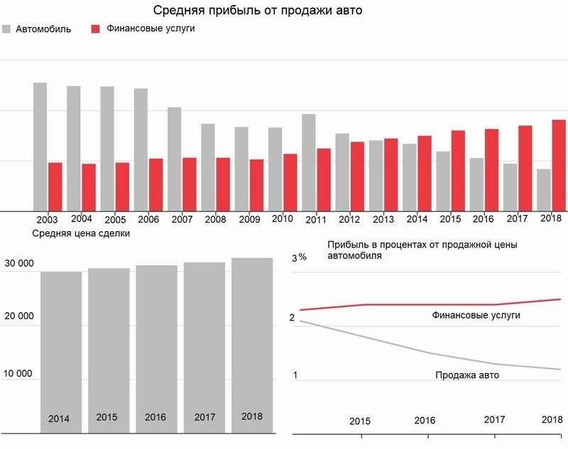 Автодилеры в США стали ростовщиками после кризиса в 2008 году