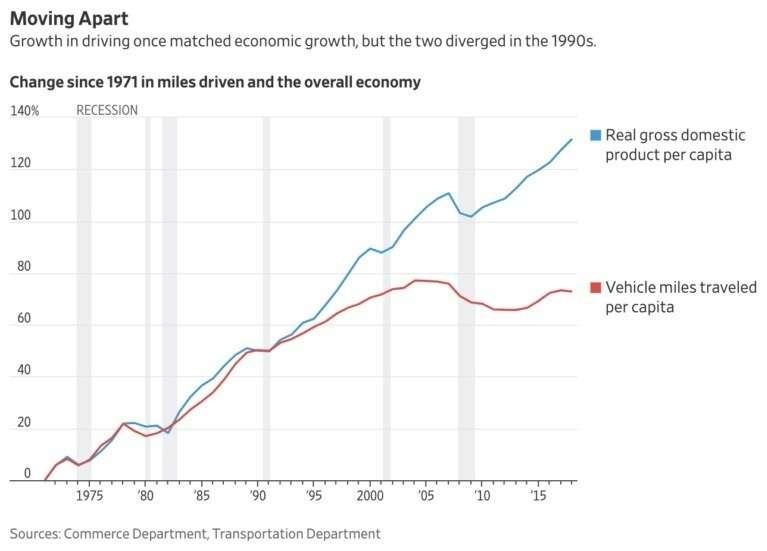 Заядлые американские автомобилисты начали осваивать общественный транспорт