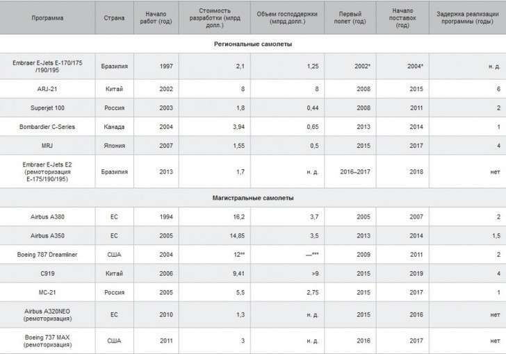 Статистика по Суперджету