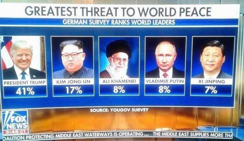 Кто по мнению американцев является наибольшей угрозой миру