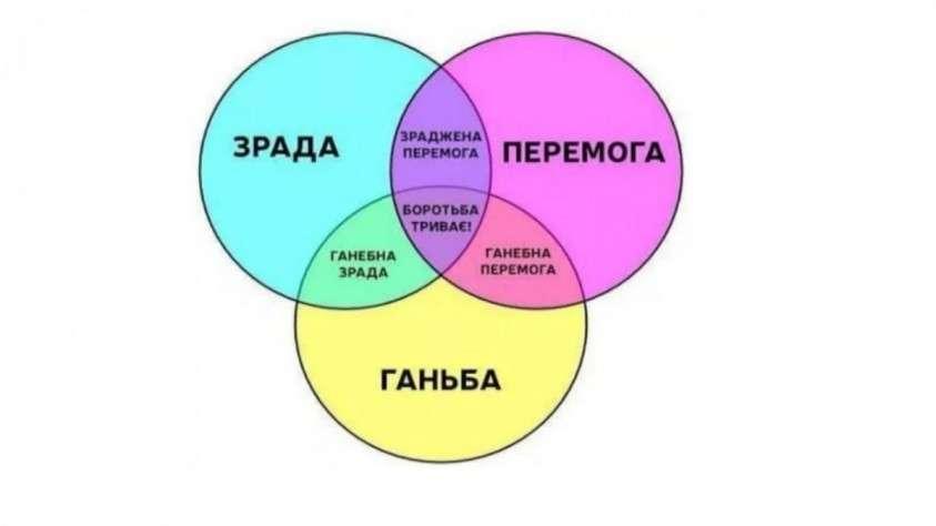 Почему у украинских националистов результат всегда один и тот же – «ЗРАДА»