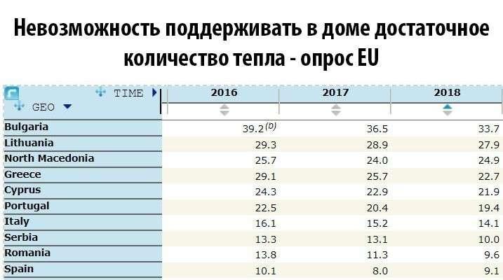 Опрос ЕС: тепло ли вам, девицы? Тепло ли вам, синие?