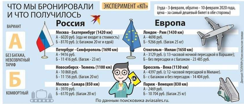 Почему в России летать самолетами дороже, чем в Европе