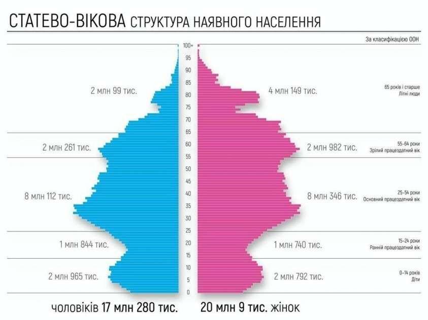 Подсчитано население Украины: обнародованы печальные итоги 30-летнего правления иудеев на Украине