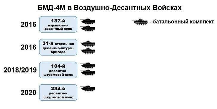 БМД-4М на службе Воздушно-Десантных Войск