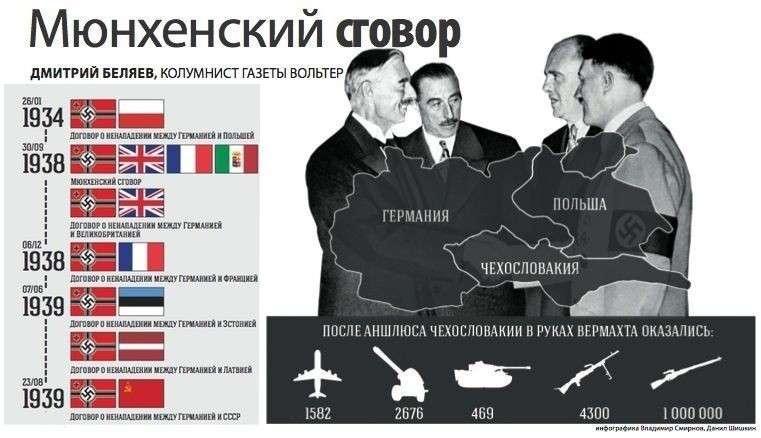 Германская Welt: поляки во Второй мировой войне потеряли больше, чем русские