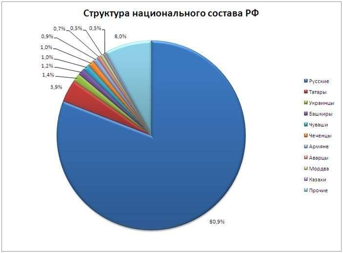 Нужно ли в Конституции России упоминать русских?