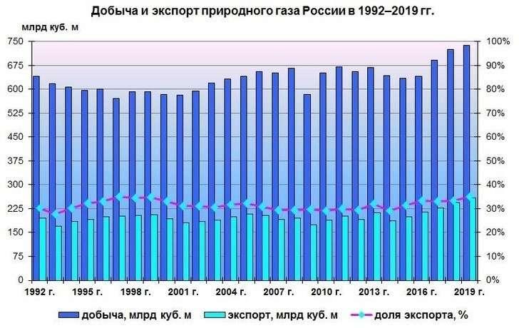 Экспортные результаты ТЭК России в 2019 году: рекорды по нефти, газу, углю