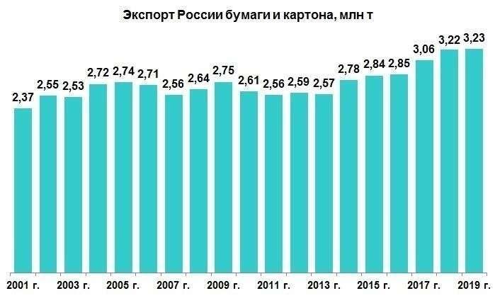 Экспортные достижения ЛПК России в 2019 г.
