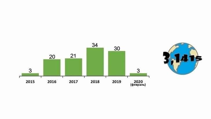 Развитие в России детских технопарков «Кванториум» с 2015 по 2020 год