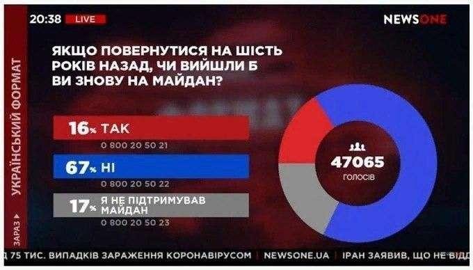 Протрезвление Украины: 67% участников майдана сожалеют, что вышли на Майдан 6 лет назад
