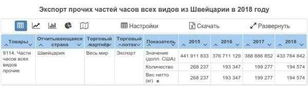 Сколько Россия отправила часов на экспорт в 2018-м году. Сравниваем со Швейцарией