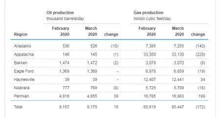 США. Сланцевая нефтедобыча сокращается на 6 основных месторождениях из 7