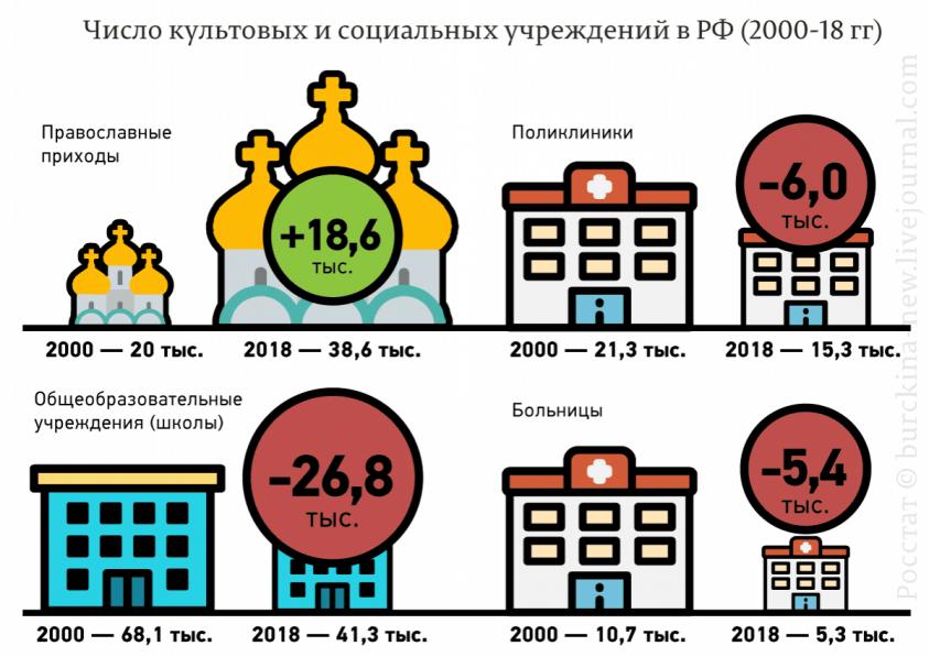 Правда о православии в России. Всё, что нужно знать о «православности» россиян
