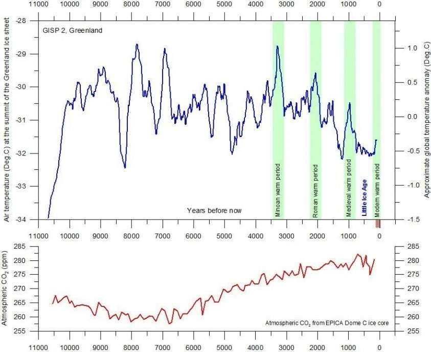 Грета нас пугает всемирным потеплением и перенаселением