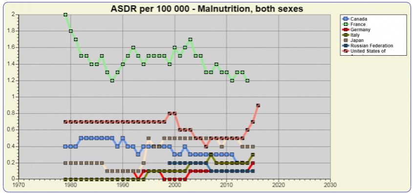 В США от голода умирают в 9 раз чаще, чем в России – сообщает ВОЗ