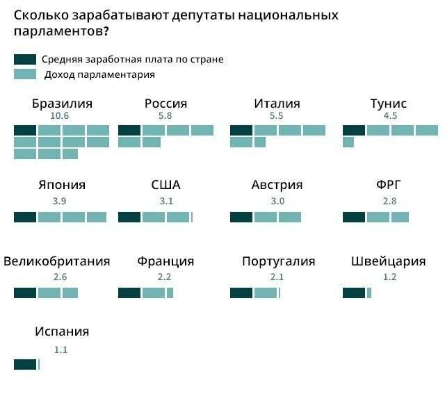Во что обходится россиянам Государственная Дума РФ?