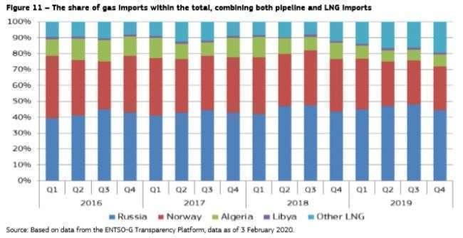 Россия в 2019 году увеличила свою долю на газовом рынке Европы