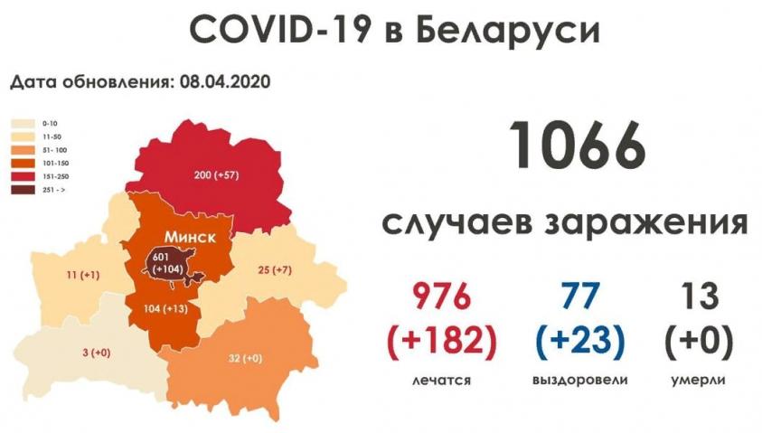 Заражений COVID-19 в Беларуси и у соседей на 8 апреля. Сравнительный анализ