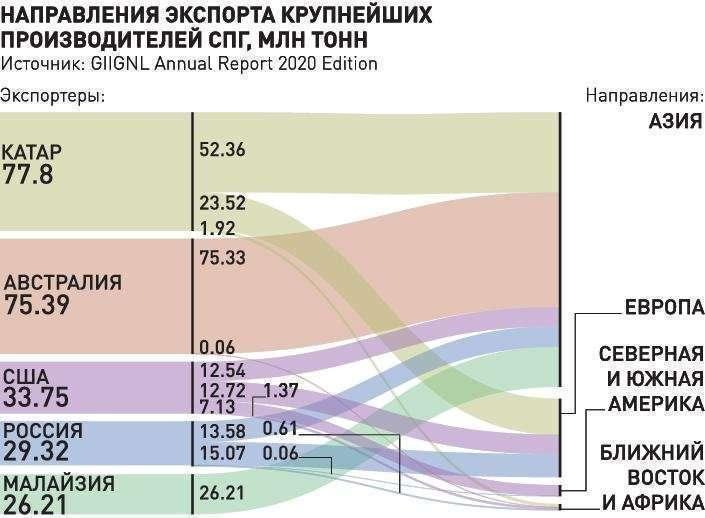 Россия обогнала США по экспорту СПГ в Европу и Азию