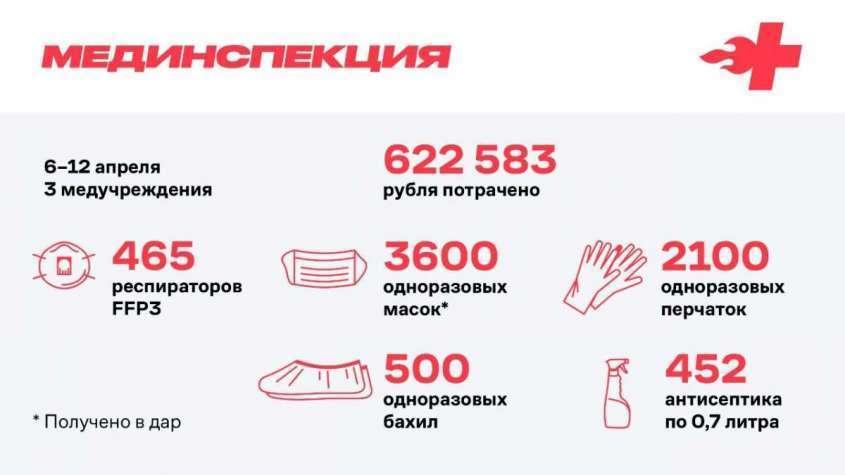 Настя Васильева, медицинская девочка Навального, стырила все деньги, пожертвованные для врачей