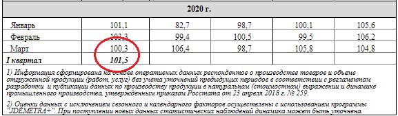 Промышленное производство в России растёт, когда в Европе валится