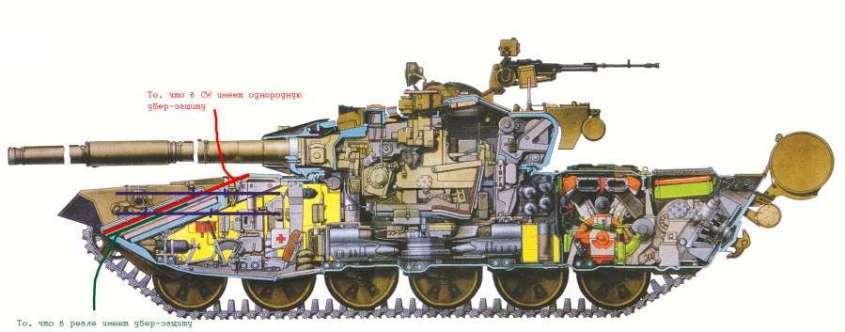 M1A2 Абрамс – нелепое американское оружие и техническое недоразумение
