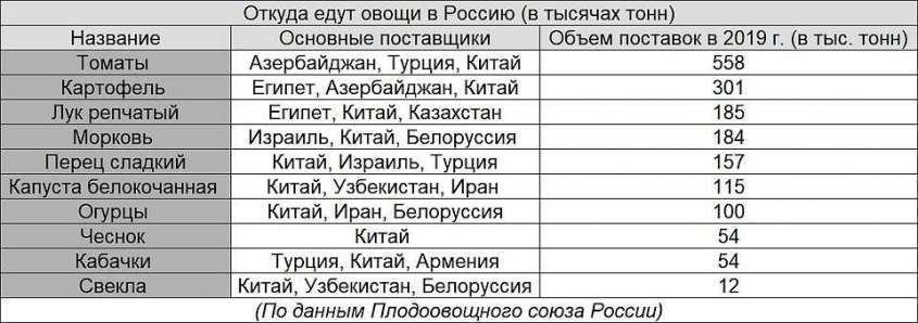 Откуда едут овощи в Россию.