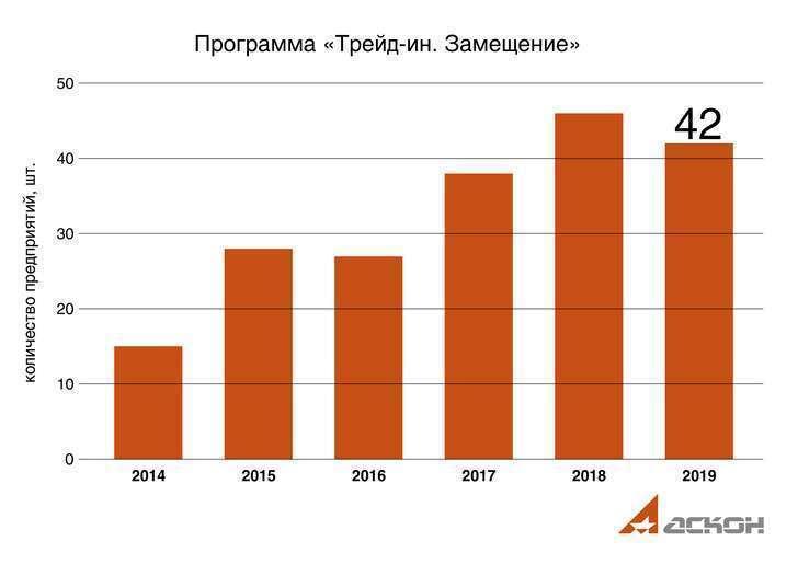 Хроники импортозамещения в САПР: рост продолжается