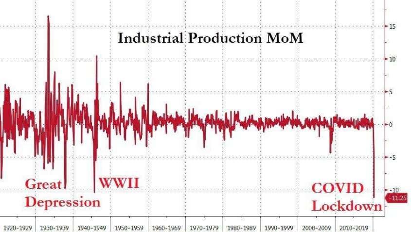 США: Худший более чем за 100 лет коллапс индустриального производства – обвалы 2008 и 1929 курят в сторонке!