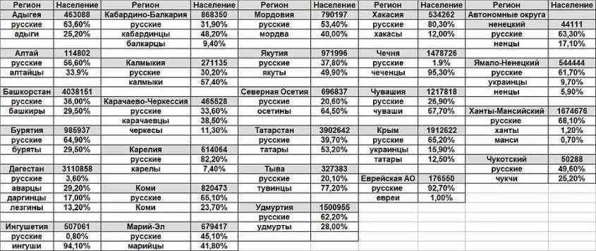 Национальные республики в составе России