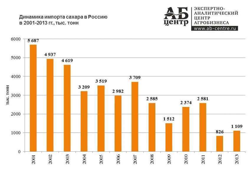 Экономическое развитие России. Сельское хозяйство