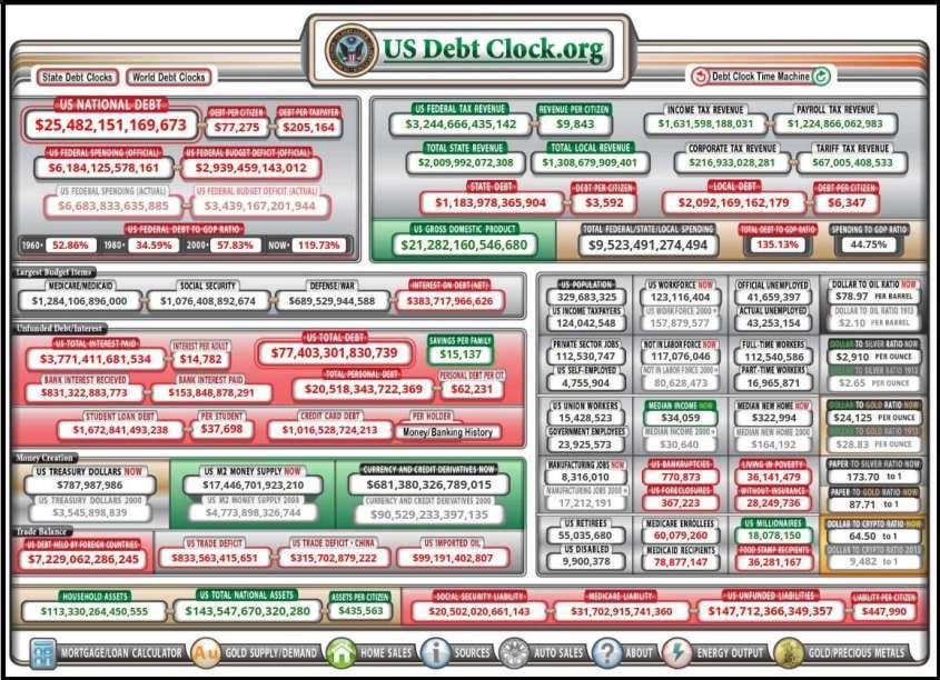 Госдолг США. Креативным и слабонервным читать не рекомендуется