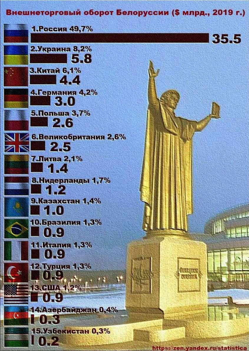 Внешнеторговые партнёры Белоруссии в 2019 году