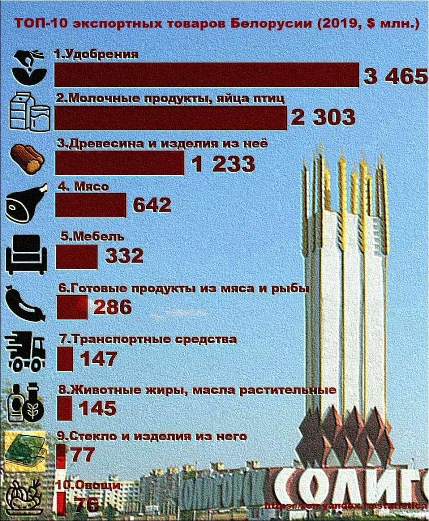 ТОП-10 белорусских экспортных товаров в 2019 году.