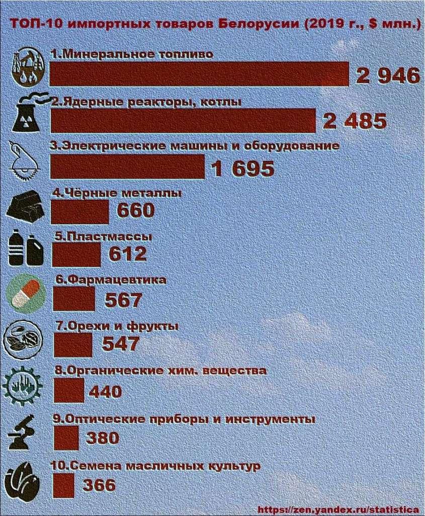 ТОП-10 белорусских импортных товаров в 2019 году.
