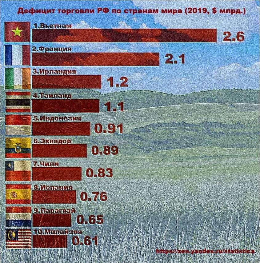 ТОП-10 стран по дефициту торговли для РФ в 2019 году