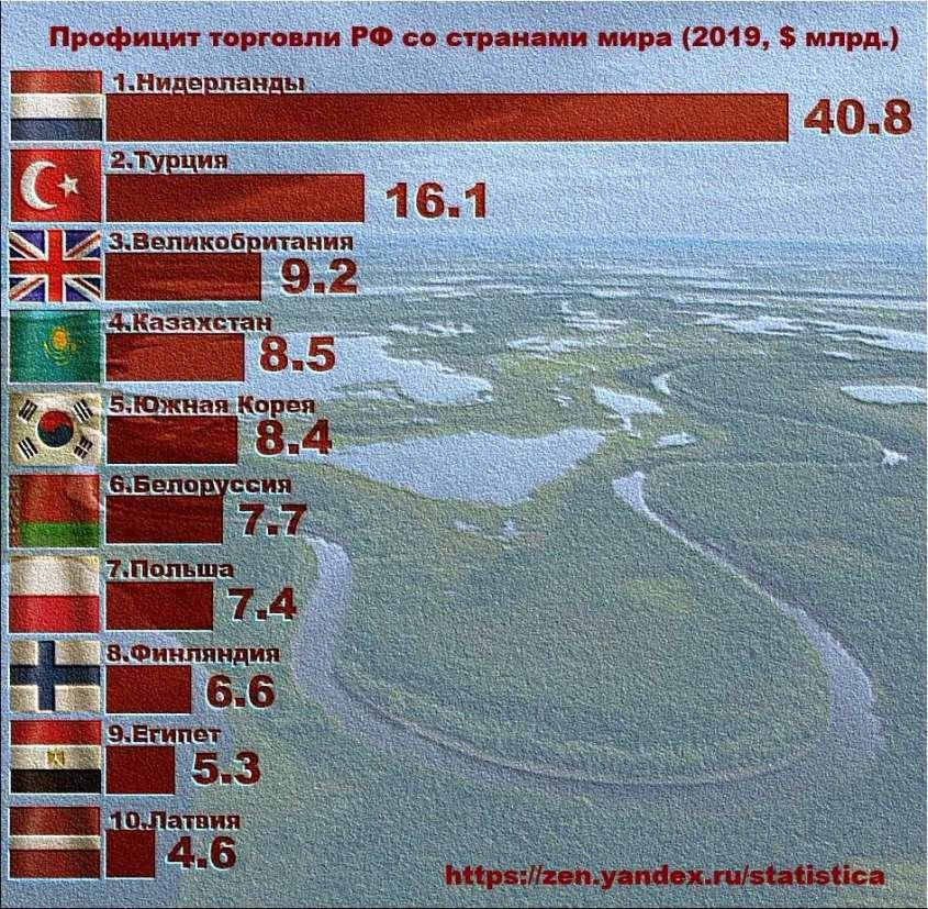 ТОП-10 стран по профициту торговли для РФ в 2019 году