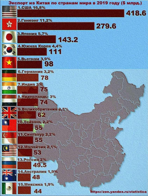 Экспорт из Китая в 2019 году.