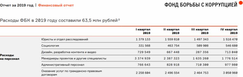Как фирма сотрудника Навального финансирует подконтрольные организации