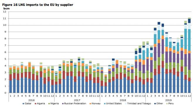 Газовые расклады в Европе. Насколько в действительности ослабли позиции России?