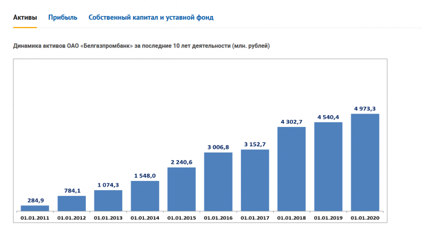 От негативного развития ситуации с Белгазпромбанком Беларусь потеряет больше, чем Россия