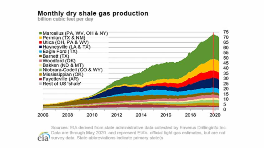 Газовая война: Американский газ не нужен даже американцам